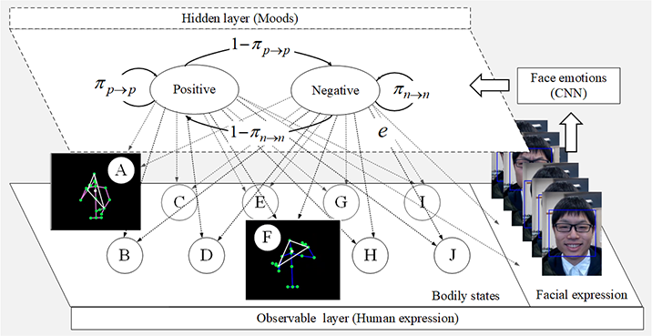 Mood Perception Model for Social Robot Based on Facial and Bodily Expression Using a Hidden Markov Model