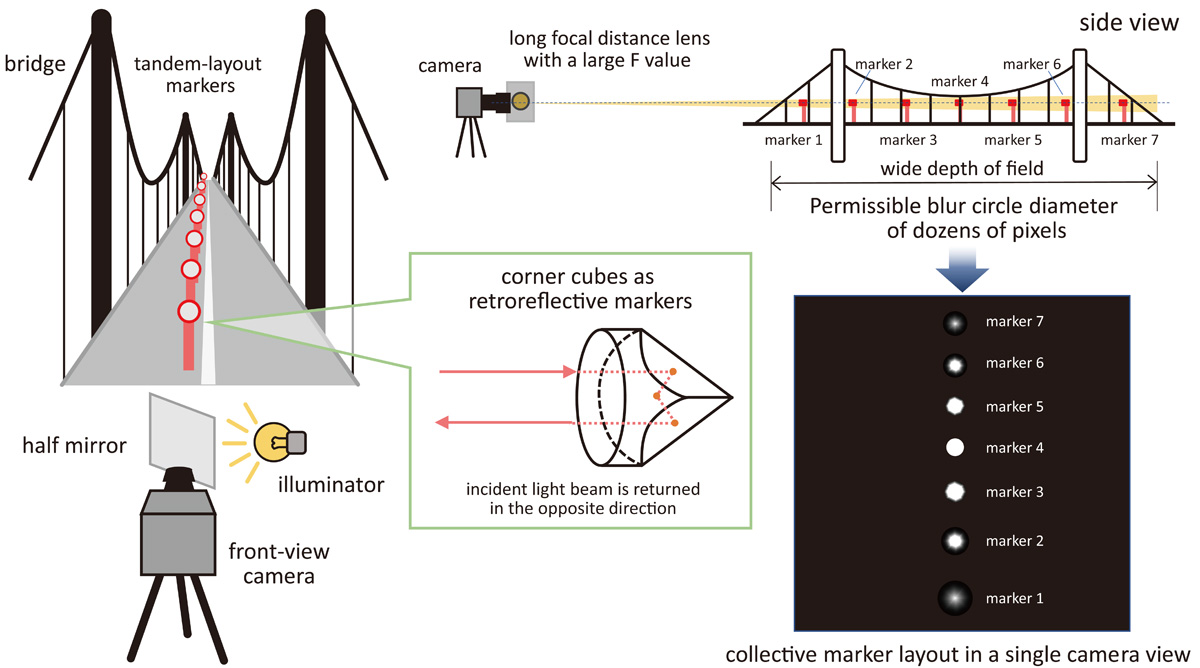 A Tandem Marker-Based Motion Capture Method for Dynamic Small Displacement Distribution Analysis