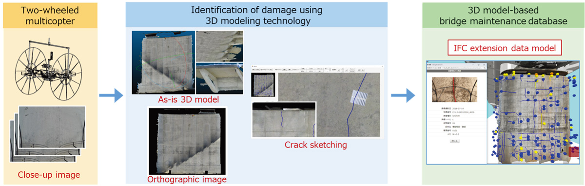 Development of a Bridge Inspection Support Robot System Using Two-Wheeled Multicopters