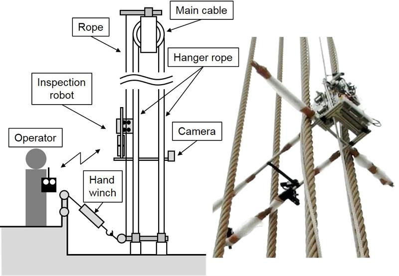 Development of Hanger-Rope Inspection Robot for Suspension Bridges