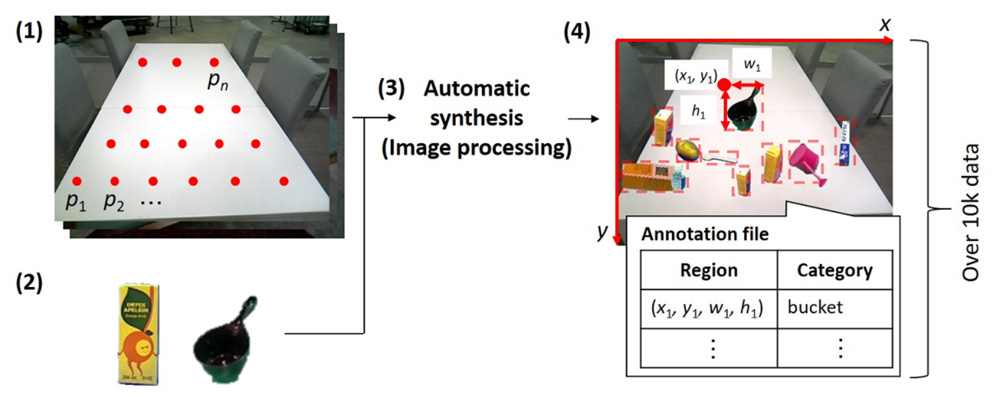 Semi-Automatic Dataset Generation for Object Detection and Recognition and its Evaluation on Domestic Service Robots