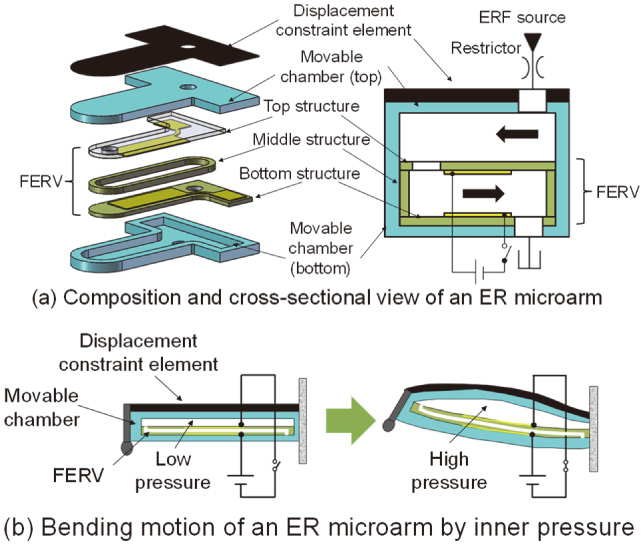 Fabrication, Experiment, and Simulation of a Flexible Microvalve-Integrated Microarm for Microgrippers Using Electrorheological Fluid