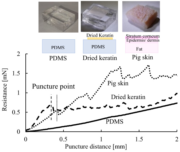 Development of Artificial Skin Using Keratin Film for Evaluation of Puncture Performance of Microneedle