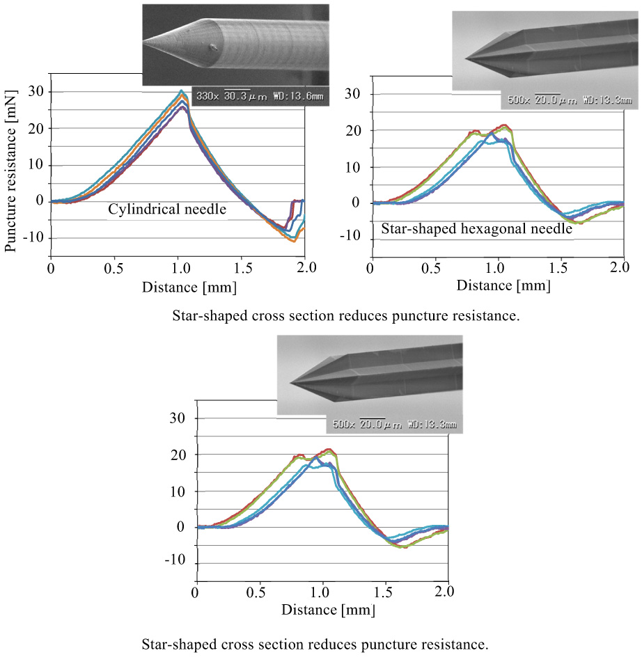 Effect of Microneedle Cross-Sectional Shape on Puncture Resistance – Investigation of Polygonal and Star-Shaped Cross Sections –