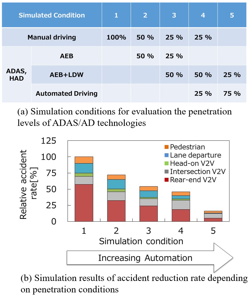 Evolution and Evaluation of Safety Offered by Active Safety, ADAS, and AD Systems