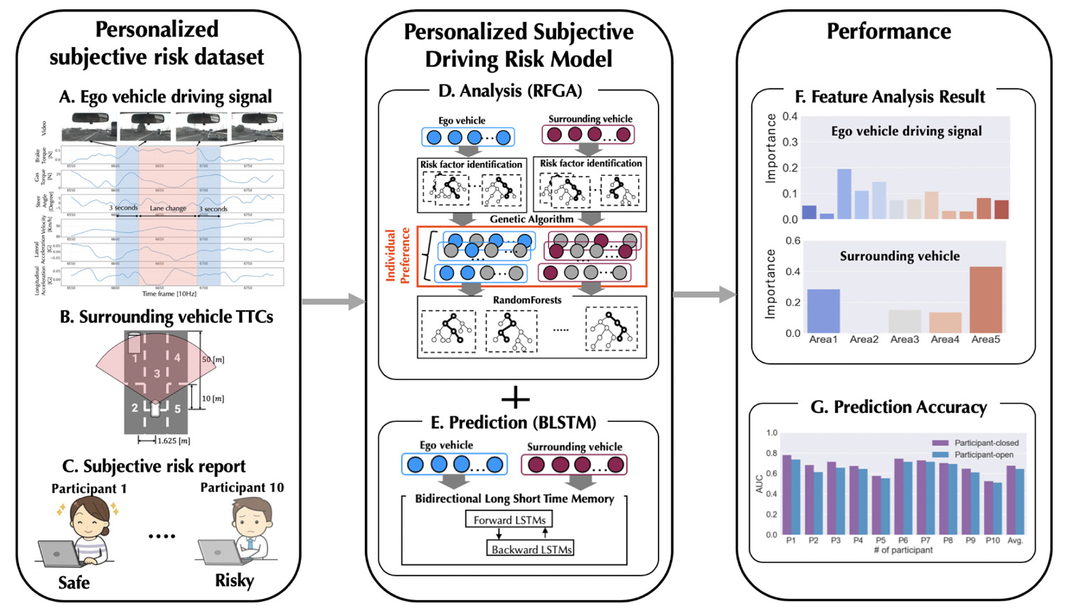 Personalized Subjective Driving Risk: Analysis and Prediction