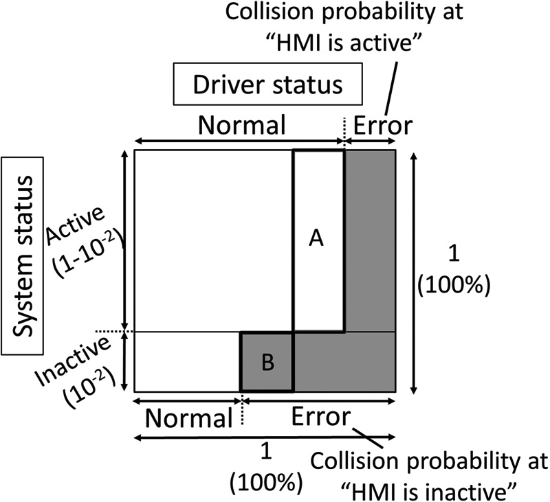 HMI Design when Using Level 2 Automated Driving Function – Effects of System Status Presentation Considering the Risk of Malfunction on Driver Behavior –