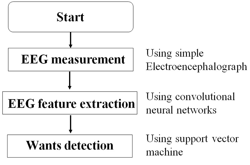 Human-Wants Detection Based on Electroencephalogram Analysis During Exposure to Music
