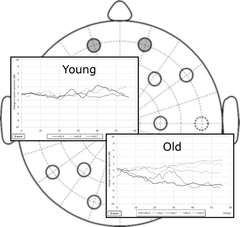 EEG Variations During Measurement of Cognitive Functions Using Biosignal Acquisition Toolkit