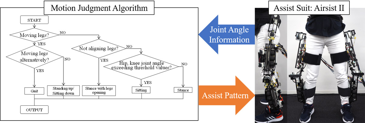 Proposal of Motion Judgment Algorithm Based on Joint Angle of Variable Elastic Assist Suit with High Back Drivability