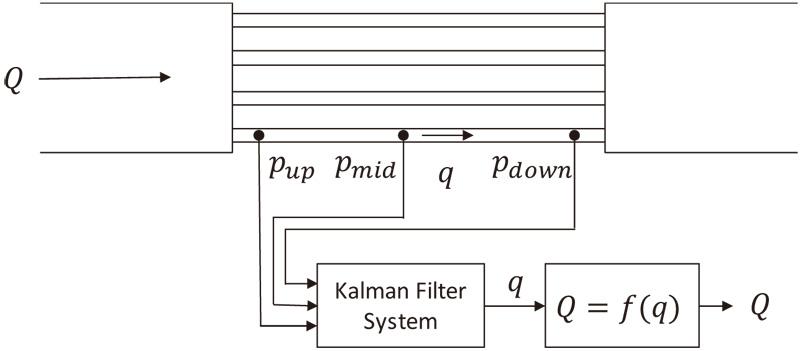 Flowrate Measurement in a Pipe Using Kalman-Filtering Laminar Flowmeter