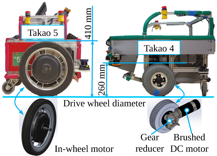 Prototyping Using a Mobile Robot Platform Equipped with Low-End In-Wheel Motors