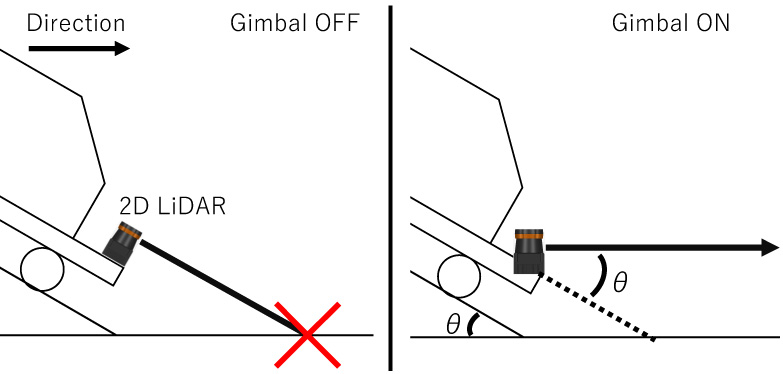 Autonomous Mobile Robot for Outdoor Slope Using 2D LiDAR with Uniaxial Gimbal Mechanism