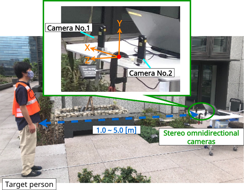 Outdoor Human Detection with Stereo Omnidirectional Cameras