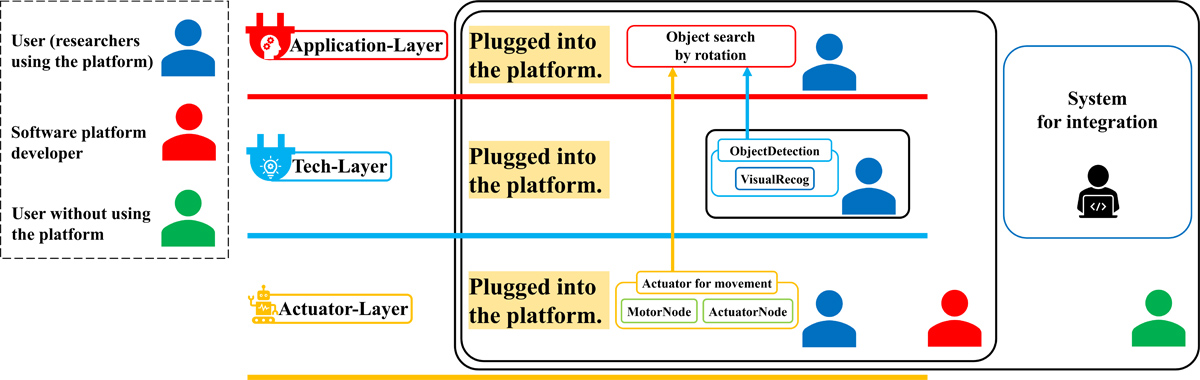 Proposal of Robot Software Platform with High Sustainability