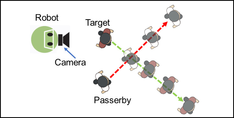 Development and Experimental Verification of a Person Tracking System of Mobile Robots Using Sensor Fusion of Inertial Measurement Unit and Laser Range Finder for Occlusion Avoidance