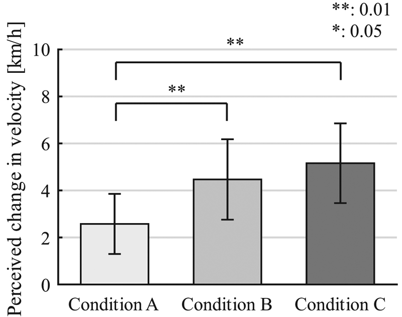 Modulation of Velocity Perception by Engine Vibration While Driving
