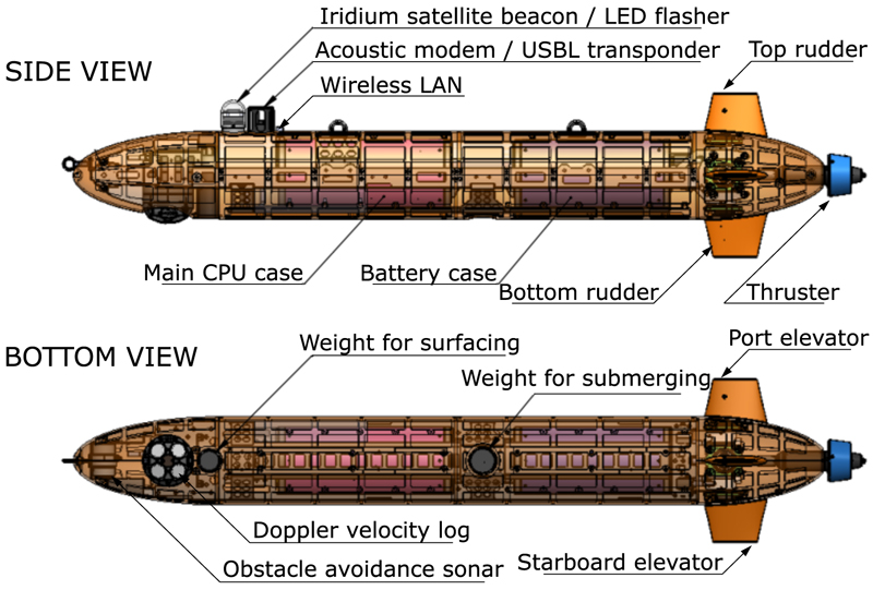 Development of Testbed AUV for Formation Control and its Fundamental Experiment in Actual Sea Model Basin