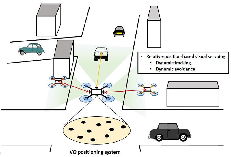 Real-Time Visual Feedback Control of Multi-Camera UAV