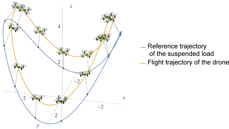 Feedback Control for a Drone with a Suspended Load via Hierarchical Linearization
