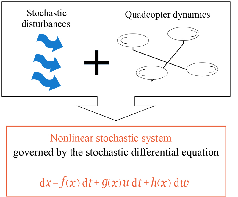 Optimal Position and Attitude Control of Quadcopter Using Stochastic Differential Dynamic Programming with Input Saturation Constraints