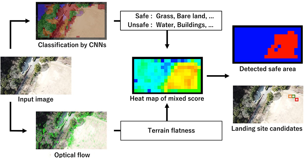 Landing Site Detection for UAVs Based on CNNs Classification and Optical Flow from Monocular Camera Images