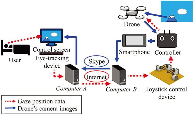 Development of a Remote-Controlled Drone System by Using Only Eye Movements: Design of a Control Screen Considering Operability and Microsaccades