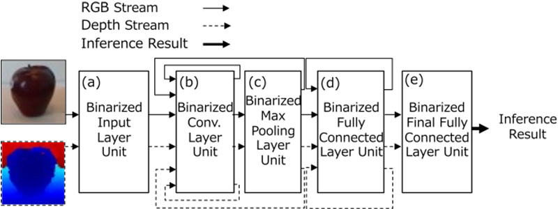 FPGA Implementation of a Binarized Dual Stream Convolutional Neural Network for Service Robots
