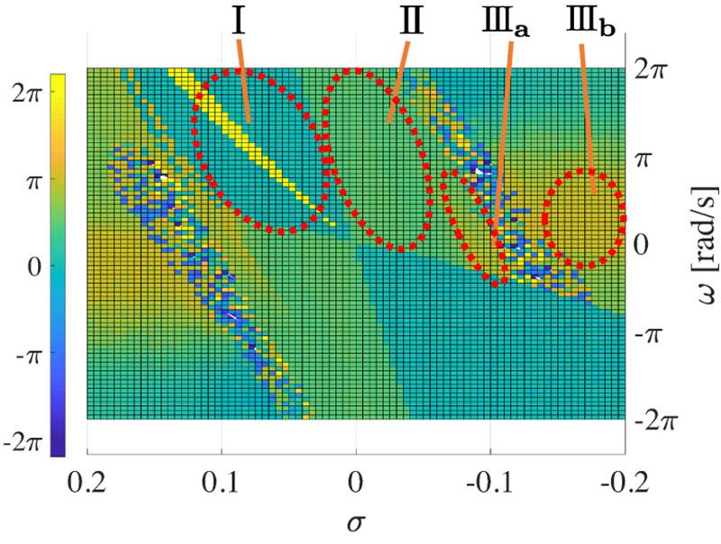 Analysis of Autonomous Coordination Between Actuators in the Antagonist Musculoskeletal Model