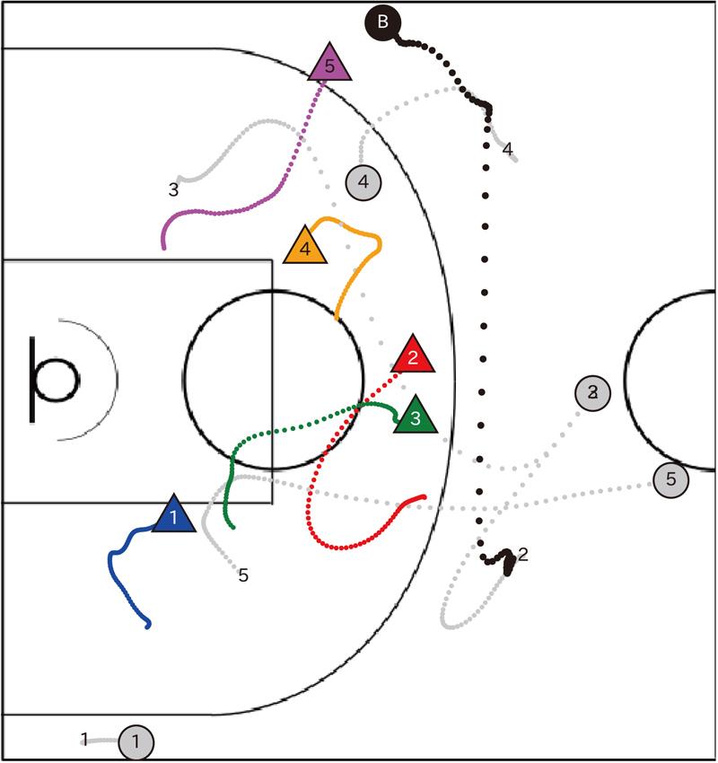Data-Driven Analysis for Understanding Team Sports Behaviors