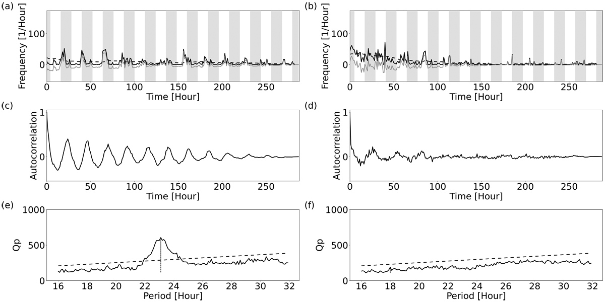 Influence of Labor Conditions and Interaction Among Individuals on Circadian Activity Rhythms in the Ant <i>Camponotus Japonicus</i>