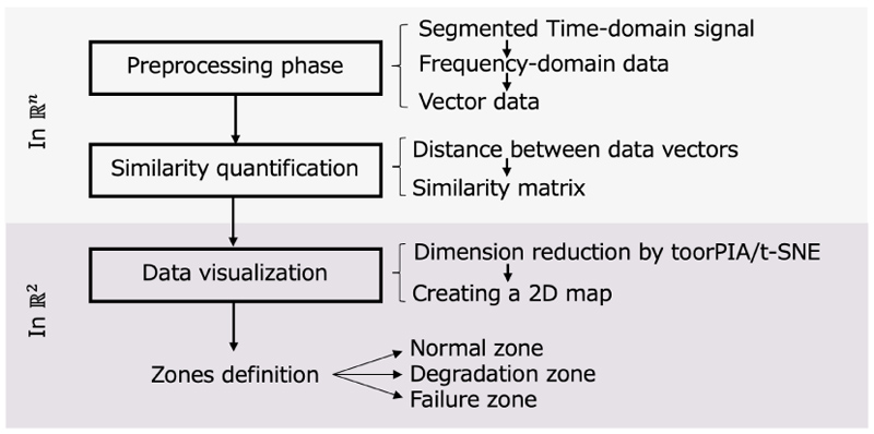 Tracking and Visualizing Signs of Degradation for Early Failure Prediction of Rolling Bearings