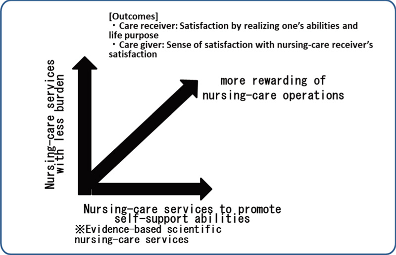 Development and Dissemination of Nursing Robots and Support Systems for Welfare Sites