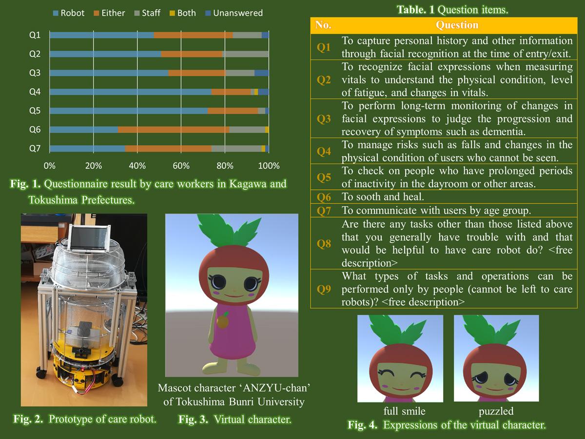 Development of a Care Robot Based on Needs Survey