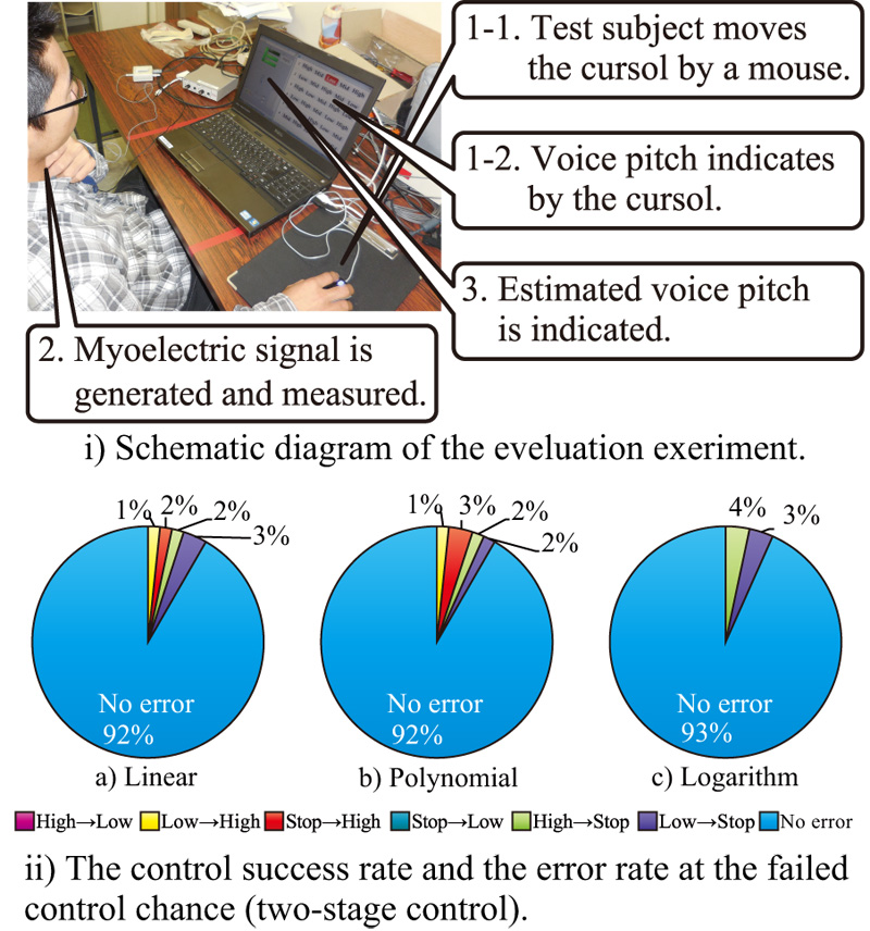 An Electrolarynx Control Method Using Myoelectric Signals from the Neck