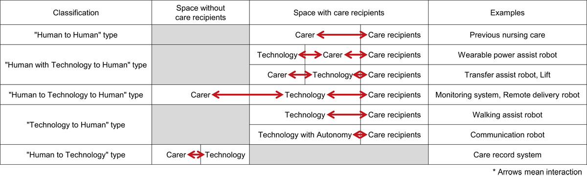 Classification of Care Assistive Technology Based on the Relationship Between Users and Technologies