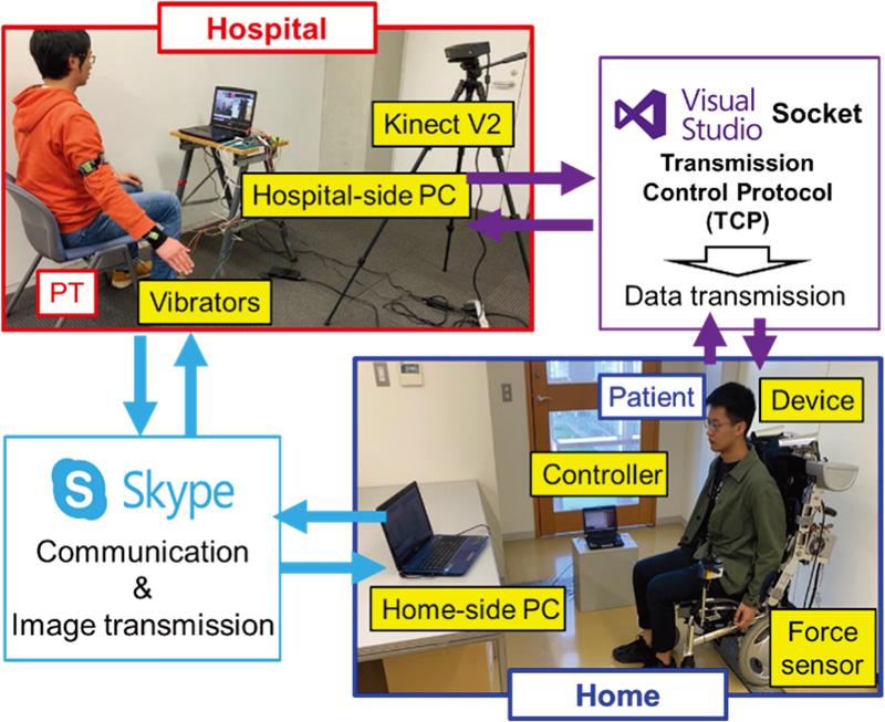 Development of a Tele-Rehabilitation System Using an Upper Limb Assistive Device
